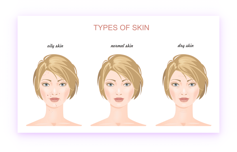 Illustration with three face skin types: oily, normal, and dry