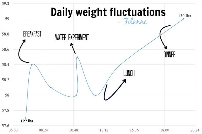 daily weight fluctuations chart